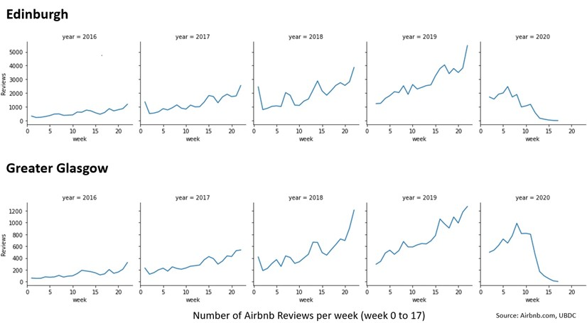 A series for graphs for Edinburgh and Glasgow showing the number of Airbnb reviews per week from weeks 0 to 17 of each year from 2016 to 2020. The weeks are shown on the x axis. The y axis plots numbers of reviews. First row is Edinburgh. In 2016 reviews rise from approx. 500 to approx. 1000. In 2017 reviews are between approx. 600 to approx. 2100. In 2018 reviews are between approx. 900 to approx. 3800. In 2019 reviews are between approx. 1100 to approx. 5,300. In 2020 reviews are around 2000 until week 5 and then drop to almost 0 by week 13 and then lower by week 17.