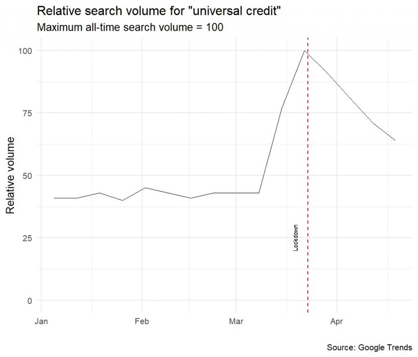 "Graph showing relative search volume for the term ""universal credit"". The maximum all-time search volume = 100. The y axis shows Relative volume going up from 0 to 25, to 50 and 100.  the x axis shows months from January 2020, and including February, March and April. Search volume is around 40 to 45 until about the second week in March when there is a sharp rise to 100 to just before when lockdown was imposed – illustrated by a vertical dashed red line. From lockdown the volume decreases in late March and the first half of April to about 63."